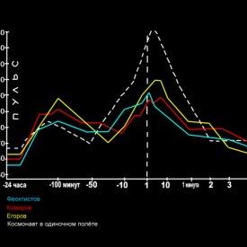 Графики изменения физического состояния членов экипажа космического корабля «Восход» в групповом полёте в сравнении с состоянием космонавта в одиночном полёте.